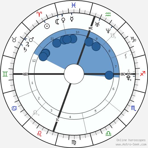 Ella Bleu Travolta wikipedia, horoscope, astrology, instagram