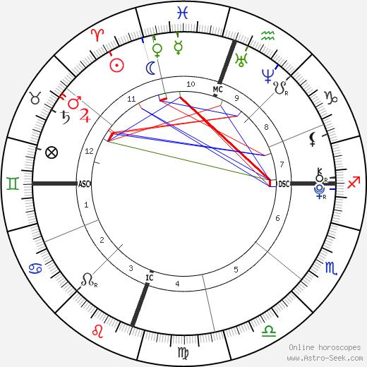 Джон Траволта Ella Bleu Travolta день рождения гороскоп, Ella Bleu Travolta Натальная карта онлайн