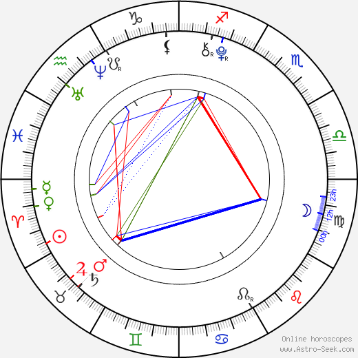 Lily Pilblad astro natal birth chart, Lily Pilblad horoscope, astrology