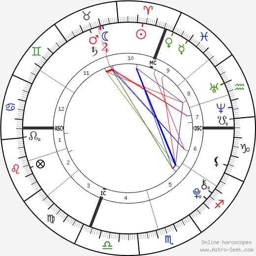 Ronald Da Lima tema natale, oroscopo, Ronald Da Lima oroscopi gratuiti, astrologia