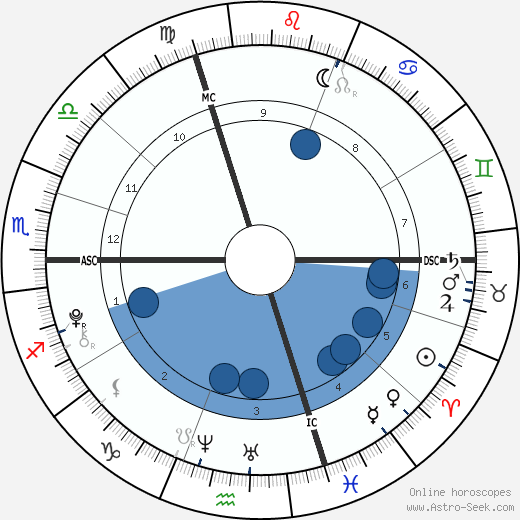 Sarah Doohan wikipedia, horoscope, astrology, instagram