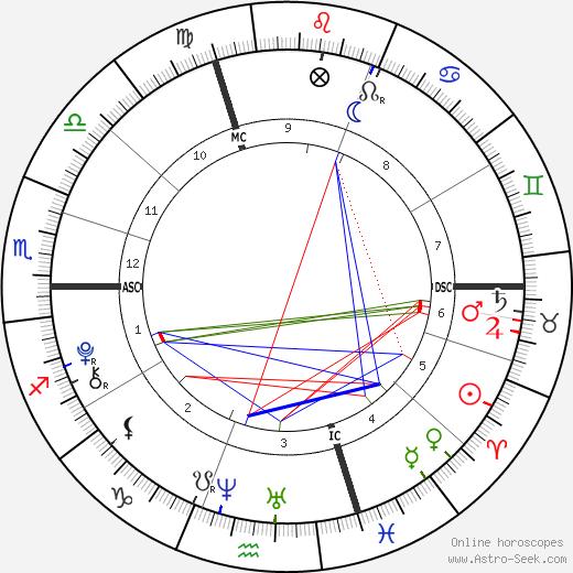 Sarah Doohan tema natale, oroscopo, Sarah Doohan oroscopi gratuiti, astrologia