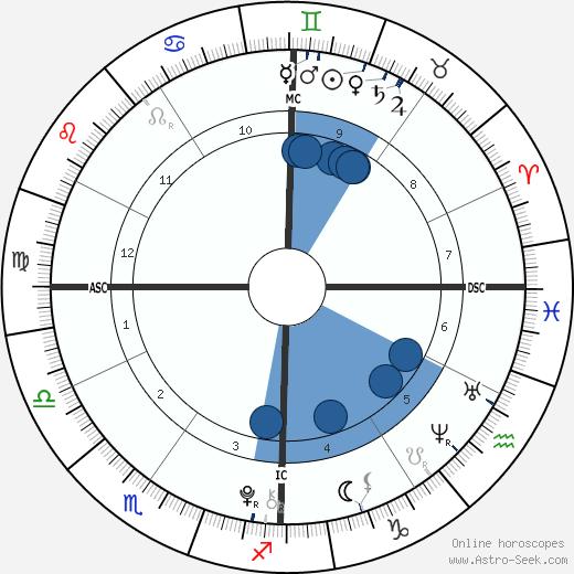 Ava Neely wikipedia, horoscope, astrology, instagram