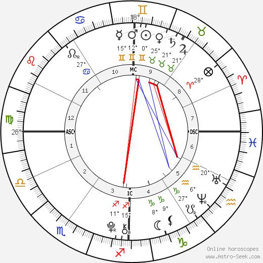 Ava Neely birth chart, biography, wikipedia 2019, 2020