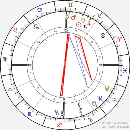 Ava Neely astro natal birth chart, Ava Neely horoscope, astrology