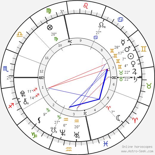 Emily Hope Goldberg birth chart, biography, wikipedia 2019, 2020