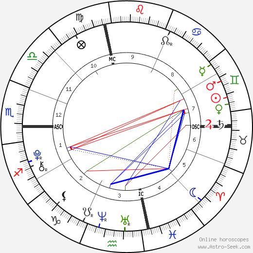 Emily Hope Goldberg astro natal birth chart, Emily Hope Goldberg horoscope, astrology