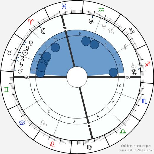 Faith & Hope Emberson wikipedia, horoscope, astrology, instagram