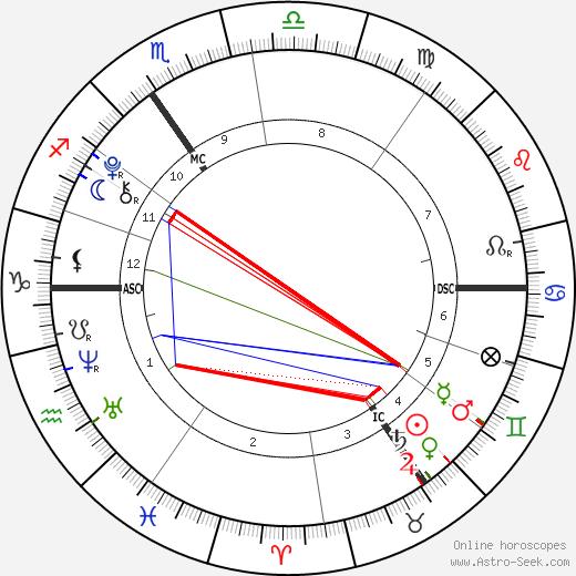 Leo Blair tema natale, oroscopo, Leo Blair oroscopi gratuiti, astrologia