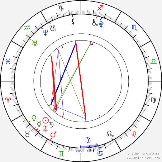 Maxwell Perry Cotton день рождения гороскоп, Maxwell Perry Cotton Натальная карта онлайн