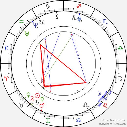 Shyann McClure astro natal birth chart, Shyann McClure horoscope, astrology