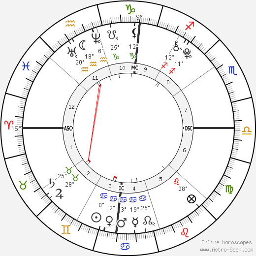 Russell Burton birth chart, biography, wikipedia 2019, 2020