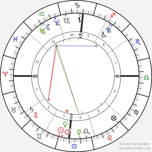 Russell Burton tema natale, oroscopo, Russell Burton oroscopi gratuiti, astrologia