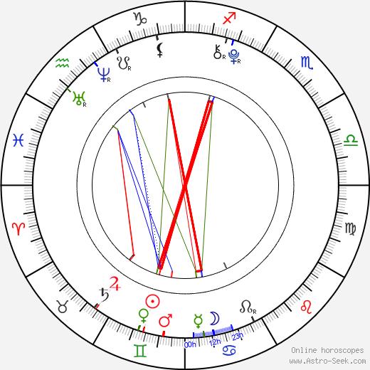 Tereza Haklová astro natal birth chart, Tereza Haklová horoscope, astrology