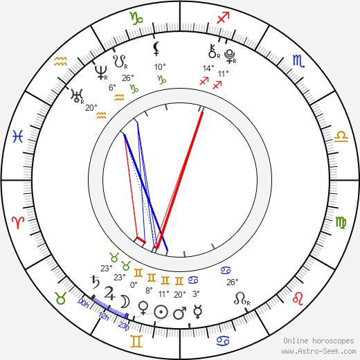 Willow Shields birth chart, biography, wikipedia 2019, 2020