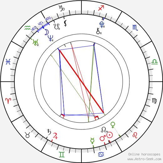 Nico Liersch astro natal birth chart, Nico Liersch horoscope, astrology