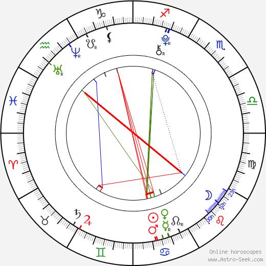 Ryan Turner astro natal birth chart, Ryan Turner horoscope, astrology