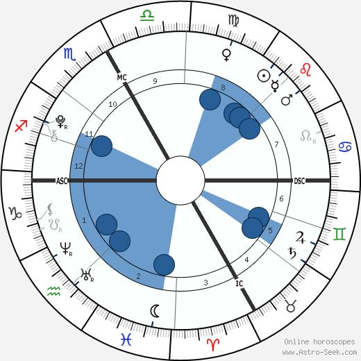Agnese Benetton wikipedia, horoscope, astrology, instagram