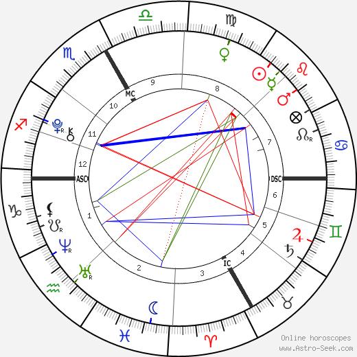 Agnese Benetton tema natale, oroscopo, Agnese Benetton oroscopi gratuiti, astrologia