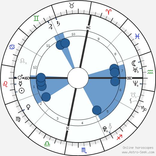 Alexandria Jones wikipedia, horoscope, astrology, instagram