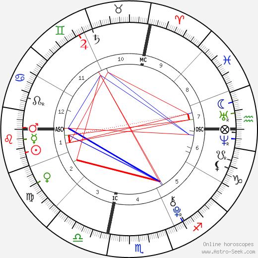 Alexandria Jones день рождения гороскоп, Alexandria Jones Натальная карта онлайн