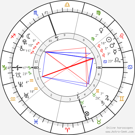 Dylan Douglas birth chart, biography, wikipedia 2019, 2020