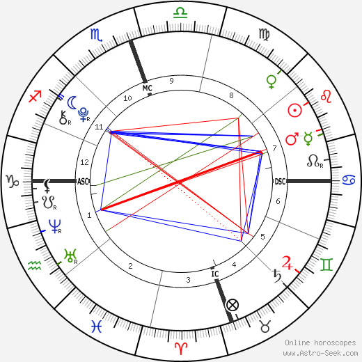 Dylan Douglas birth chart, Dylan Douglas astro natal horoscope, astrology