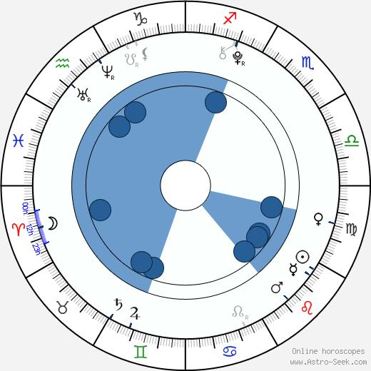 Ema Freiová wikipedia, horoscope, astrology, instagram