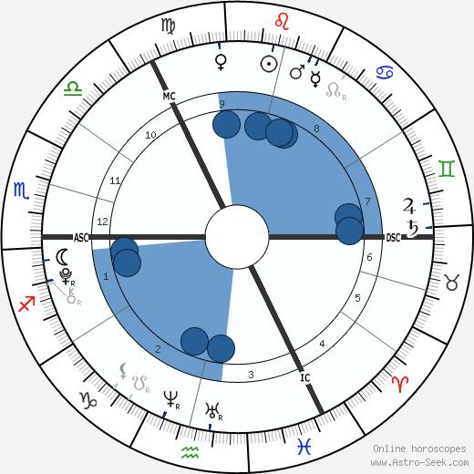 Gracie and Rosie Attard wikipedia, horoscope, astrology, instagram