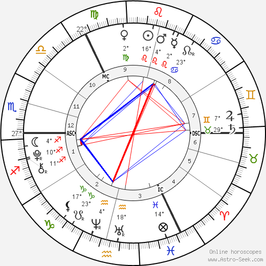 Gracie and Rosie Attard birth chart, biography, wikipedia 2019, 2020