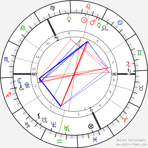 Gracie and Rosie Attard astro natal birth chart, Gracie and Rosie Attard horoscope, astrology