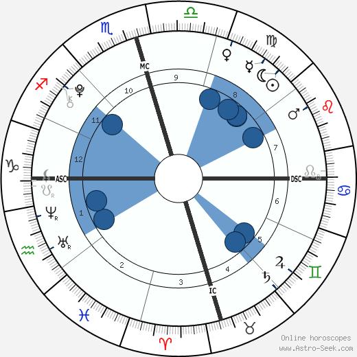 Rehan Rajiv Vadra Gandhi wikipedia, horoscope, astrology, instagram