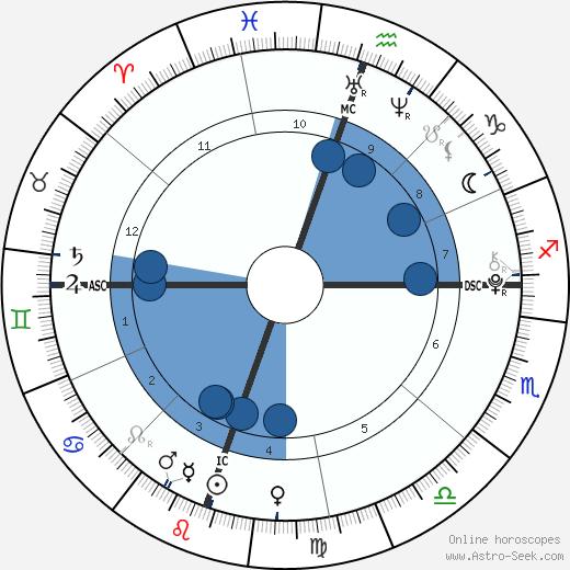 Rocco Ritchie wikipedia, horoscope, astrology, instagram