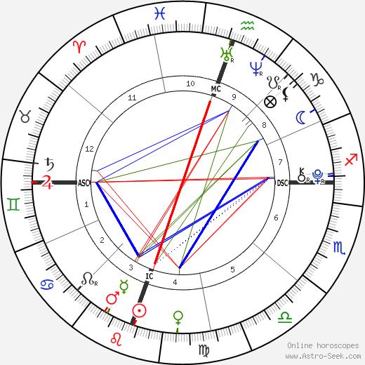 Rocco Ritchie tema natale, oroscopo, Rocco Ritchie oroscopi gratuiti, astrologia