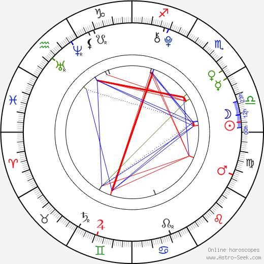 Do-kyu Ahn birth chart, Do-kyu Ahn astro natal horoscope, astrology