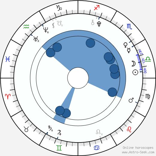 Frankie Jonas wikipedia, horoscope, astrology, instagram