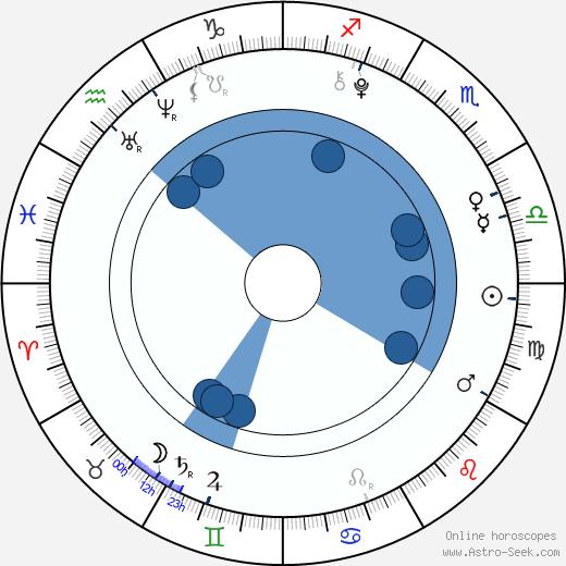 Shelby Zemanek wikipedia, horoscope, astrology, instagram