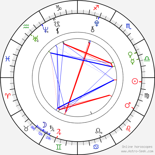 Shelby Zemanek astro natal birth chart, Shelby Zemanek horoscope, astrology