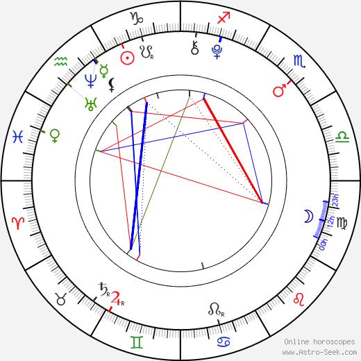 Emily Reaves день рождения гороскоп, Emily Reaves Натальная карта онлайн