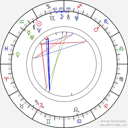 Jackson Brundage birth chart, Jackson Brundage astro natal horoscope, astrology