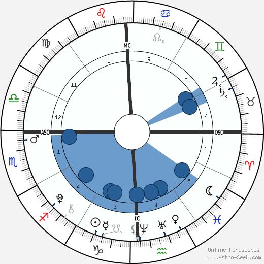 Liam Flockhart wikipedia, horoscope, astrology, instagram