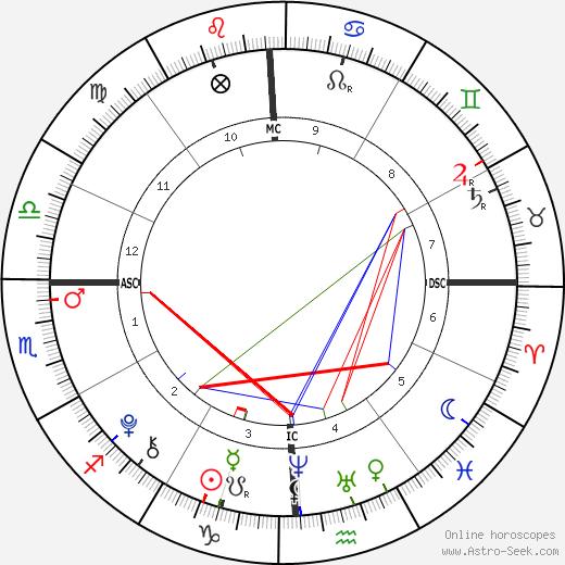 Liam Flockhart tema natale, oroscopo, Liam Flockhart oroscopi gratuiti, astrologia