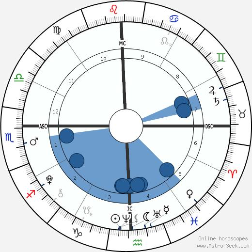 René-Charles Angélil wikipedia, horoscope, astrology, instagram