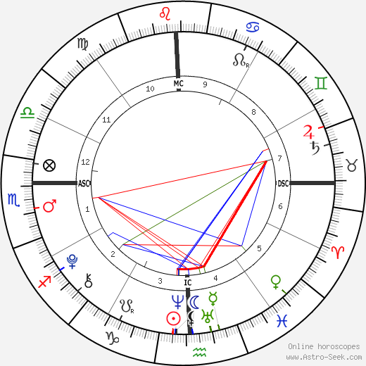 René-Charles Angélil день рождения гороскоп, René-Charles Angélil Натальная карта онлайн