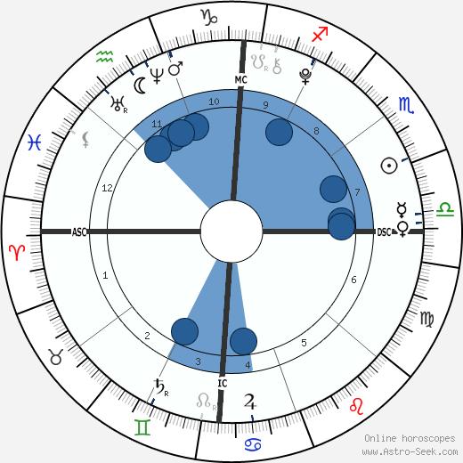 Mason Olivia Grammer wikipedia, horoscope, astrology, instagram