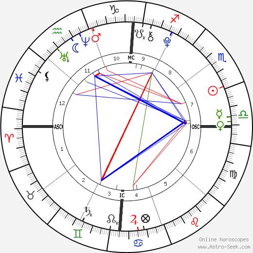 Mason Olivia Grammer tema natale, oroscopo, Mason Olivia Grammer oroscopi gratuiti, astrologia