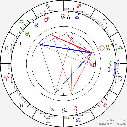 Роуэн Бланчард Rowan Blanchard день рождения гороскоп, Rowan Blanchard Натальная карта онлайн