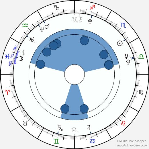 Teilor Grubbs wikipedia, horoscope, astrology, instagram