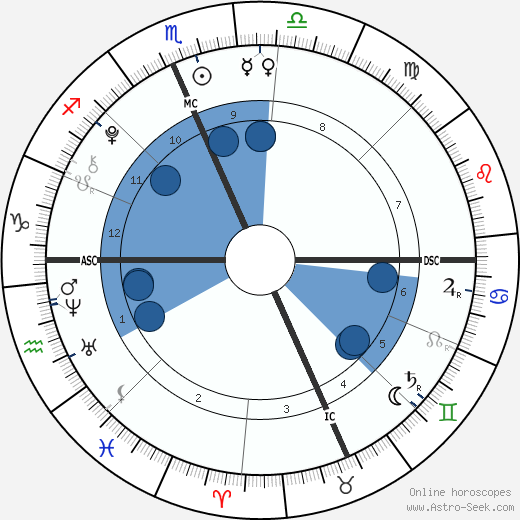 Esme Fox wikipedia, horoscope, astrology, instagram