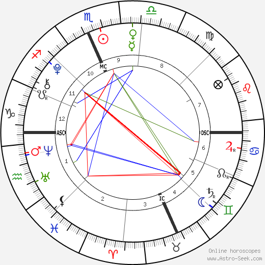 Esme Fox tema natale, oroscopo, Esme Fox oroscopi gratuiti, astrologia